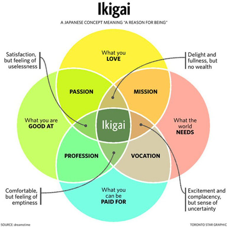 Ikigai graphic -- Toronto Star